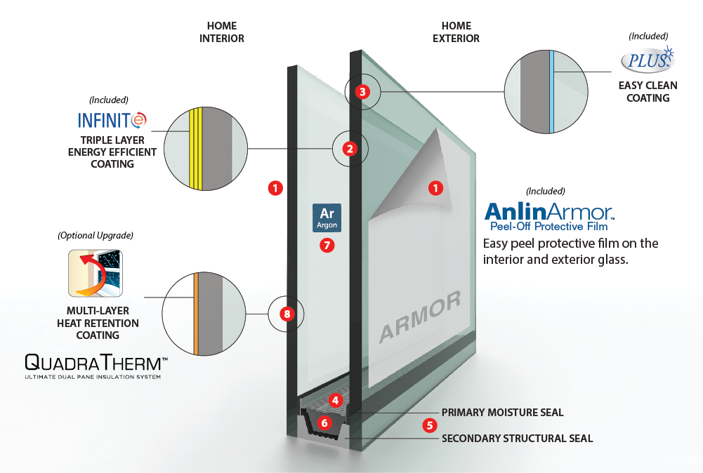 Anlin Catalina Window Glass Packages: What Anlin Window Glass Package is Right for You?